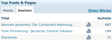 Top Posts and Pages - Niemals bezahlen! Die Content4U-Mahnung 687, Tolle Firmierung: Deutsche Zentral Inkasso: 199