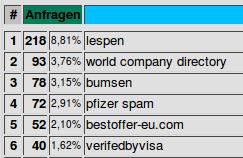lespen 218, wolrd company directory 93, bumsen 78, pfizer spam 72, bestoffer-eu.com 52, verifiedbyvisa 40