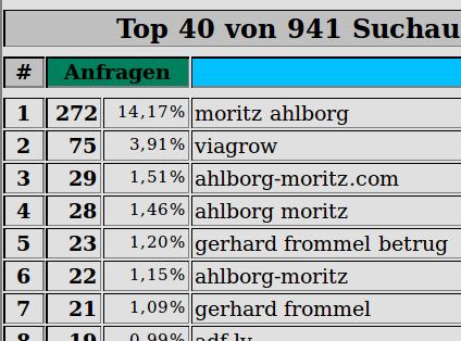 Suchbegriffe: moritz ahlborg, viagrow, ahlborg-moritz.com, ahlborg moritz, gerhard frommel betrug, ahlborg-moritz, gerhard frommel