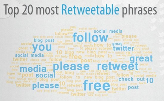 Top 20 most Retweetable phrases
