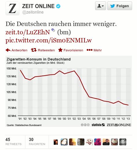 Tweet von @zeitonline -- Die Deutschen rauchen immer weniger. Dazu eine Grafik mit der Entwicklung über die Jahre: Zigaretten-Konsum in Deutschland, Zahl der versteuerten Zigaretten