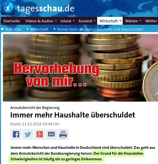 Armutsbericht der Regierung -- Immer mehr Haushalte überschuldet -- Stand: 13.12.2016 10:49 Uhr -- Immer mehr Menschen und Haushalte in Deutschland sind überschuldet. Das geht aus dem Armutsbericht der Bundesregierung hervor. [Der folgende Satz ist von mir hervorgehoben worden:] Der Grund für die finanziellen Schwierigkeiten ist häufig ein zu geringes Einkommen.