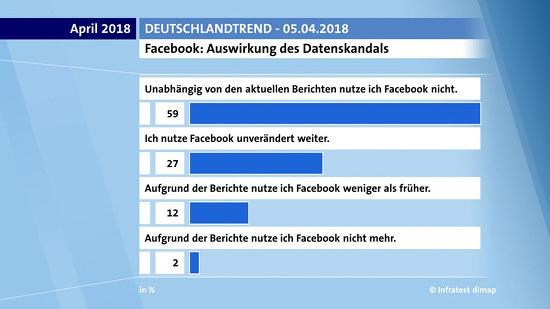 ARD-deutschlandtrend april 2018 -- Facebook: Auswirkung des Datenskandals -- Unabhängig von den aktuellen Berichten nutze ich Facebook nicht: 59% -- Ich nutze Facebook unverändert weiter: 27% -- Aufgrund der Berichte nutze ich Facebook weniger als früher: 12% -- Aufgrund der Berichte nutze ich Facebook nicht mehr: 2%