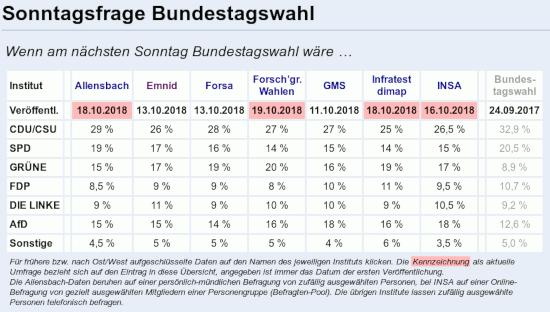 Die SPD steht in den aktuellen sonntagsfragen zur bummstagswahl bei infratest dimap und forschungsgruppe wahlen nur noch bei vierzehn prozent der abgegebenen stimmen