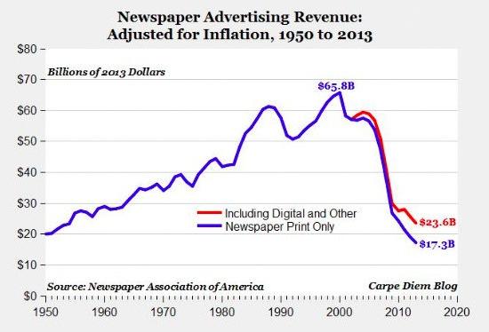 Diagramm: inflazjonsbereinigte einkünfte der zeitungen durch werbeschaltung von 1950 bis 2013. Ab mitte der nuller jahre gibt es einen so drastischen einbruch, dass man sich wundert, dass die scheißzeitungen überhaupt noch finanzierbar sind, und zwar selbst dann, wenn man das digitalgeschäft mitrechnet. Es ging von 65,8 milljarden dollar um 2002 auf 23,6 milljarden dollar um das jahr 2012 runter.