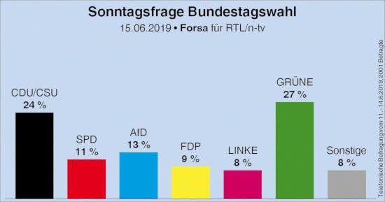 Sonntagsfrage Bundestagswahl -- 15.06.2019 -- Forsa für RTL/n-tv -- CDU/CSU: 24% -- SPD: 11% -- AfD: 13% -- FDP: 9% -- LINKE: 8% -- GRÜNE: 27% -- Sonstige: 8%