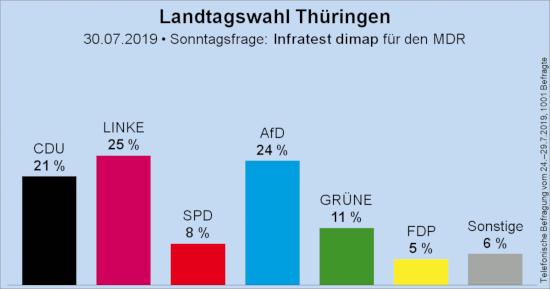 Landtagswahl Thüringen -- 30.07.2019 -- Sonntagsfrage -- Infratest DIMAP für den MDR -- CDU: 21%, Linke: 25%, SPD: 8%, AfD: 24%, Grüne: 11%, FDP: 5%, Sonstige: 6% -- Telefonische Befragung vom 24.-29.7.2019, 1001 Befragte