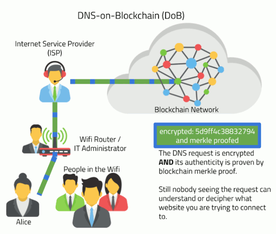 DNS-on-Blockchain (DoB)