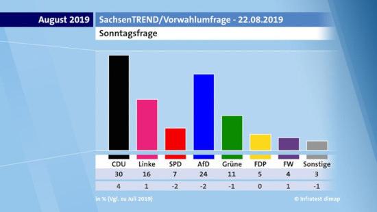 Sonntagsfrage zur landtagswahl in saxen vom 22. august 2019 -- CDU 30%, Linke 16%, SPD 7%, AfD 24%, Grüne 11%, FDP 5%, FW 4%, Sonstige 3%