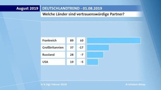 Bildschirmfoto ARD-deutschlandtrend -- 1. august 2019 -- Welche länder sind vertrauenswürdige partner? -- Frankreich: 89 %, großbritannjen: 37 %, russland: 28 %, USA: 19 %