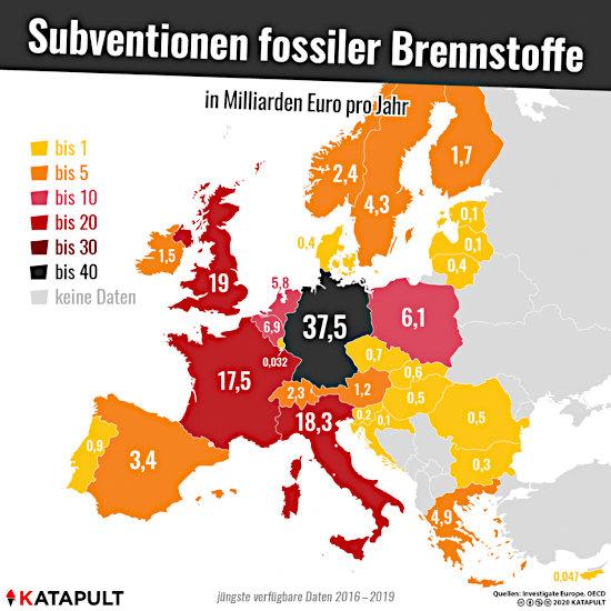 Eine europakarte, auf der die staaten der EU danach eingefärbt sind, wieviel geld sie zur subvenzjonierung fossiler brennstoffe ausgeben. Klarer und völlig unangefochtener spitzenreiter ist die BRD mit 37,5 milljarden euro im jahr.