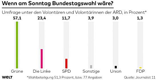 Wenn am Sonntag Bundestagswahl wäre? -- Umfrage unter Volontären und Volontärinnen der ARD, in Prozent -- Grüne: 57,1 % -- Die Linke: 23,4 % -- SPD: 11,7 % -- Sonstige 3,9 % -- Union: 3,0 % -- FDP: 1,3 % -- Welt -- Wahlbeteiligung 51,3 Prozent, bzw. 77 Angaben -- Quelle: Journalist 11