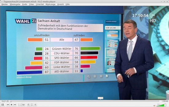 Bildschirmfoto meines VLC, der die tagesschau24-sendung zur landtagswahl in saxen-anhalt zeigt. Dargestellt ist die 'zufriedenheit mit der demokratie' in abhängigkeit von der eigenen parteipräferenz. Bei der linken sind sechzig prozent, bei der AFD sind 87 prozent mit dem funkzjonieren der demokratie unzufrieden.